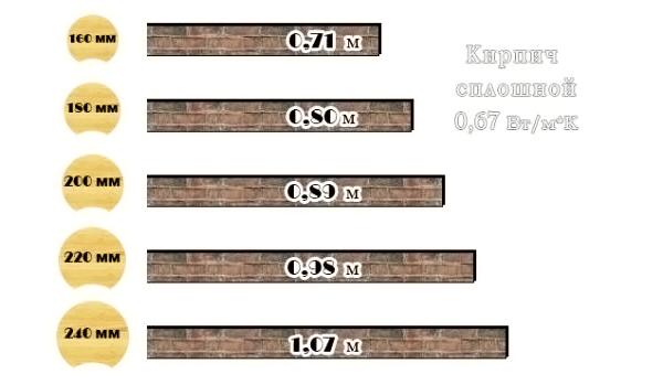 Сравнение теплопроводности бревна и кирпича